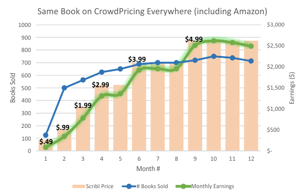 CPE Earning - CrowdPricing Everywhere
